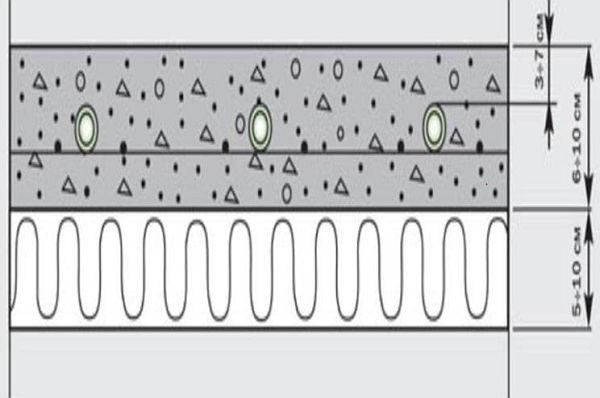 Структура-«пирога»-теплого-пола