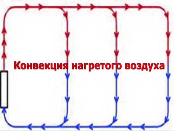 конвекция-нагретого-воздуха