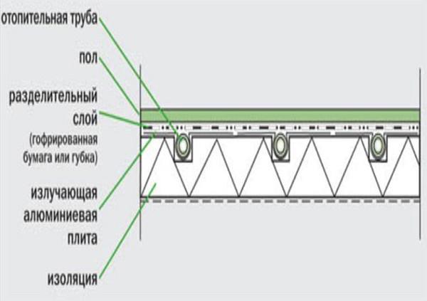 настильная-система-в-разрезе