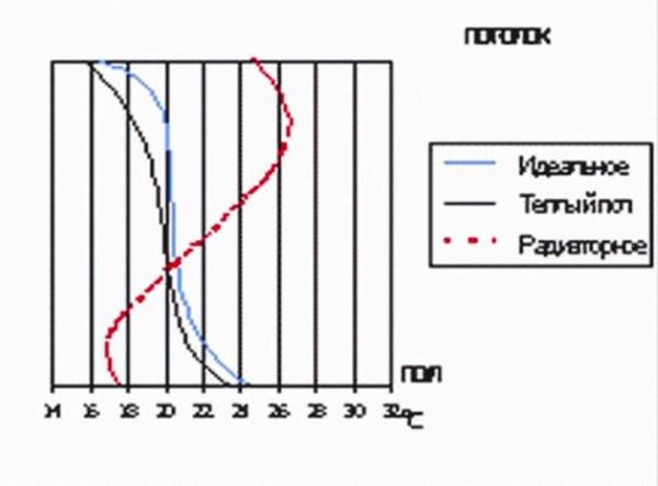 распределение-температуры-воздуха