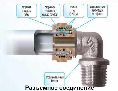 разъемное-соединение-разрезе